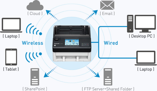 image of Wireless and Wired LAN Scanning