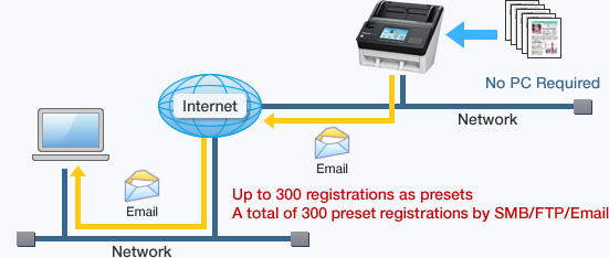 image of Scan to Email