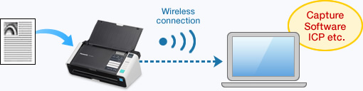 image of What�s Great About Wireless LAN Scanning?