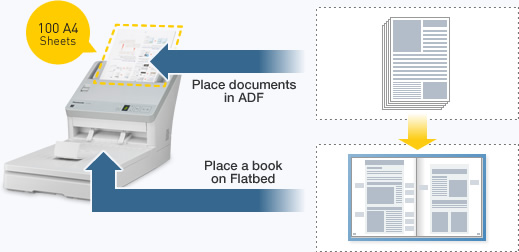 image of ADF/Flatbed Scanning