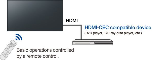 Basic operations controlled by a remote control.