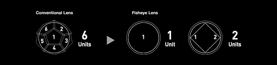Conventional Lens / Fisheye Lens