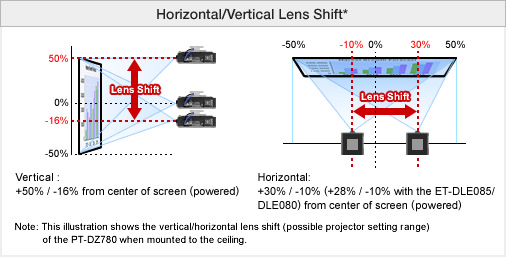 Horizontal/Vertical Lens Shift*