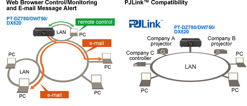 Web Browser Control/Monitoring and E-mail Message Alert, PJLink™ Compatibility