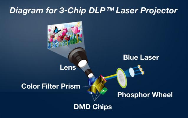 Diagram pro laserový projektor 3-Chip DLP ™