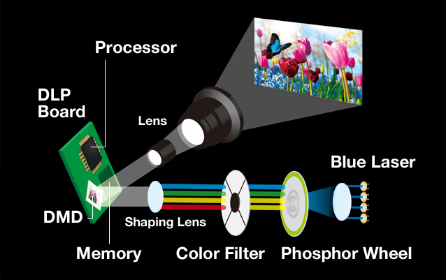 Reproducing Full-Spectrum Color with 1-Chip DLP™ SOLID SHINE Laser