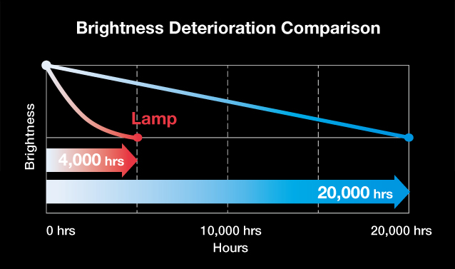 Brightness Deterioration Comparison