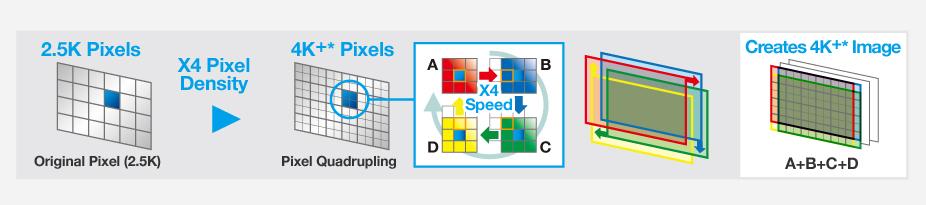 Tecnología de cuadruplicado de píxeles