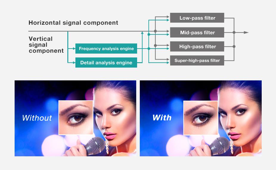 Detail Procesor čistoty 5