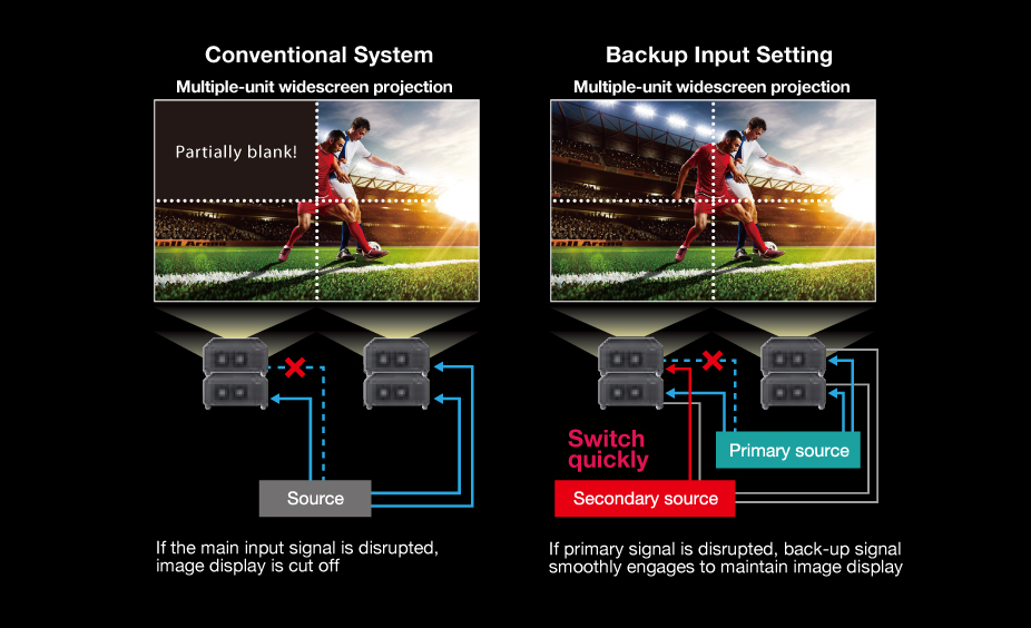 Contrast Sync and Shutter Sync Function