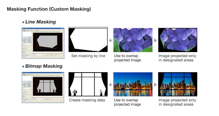 Masking Function (Custom Masking)