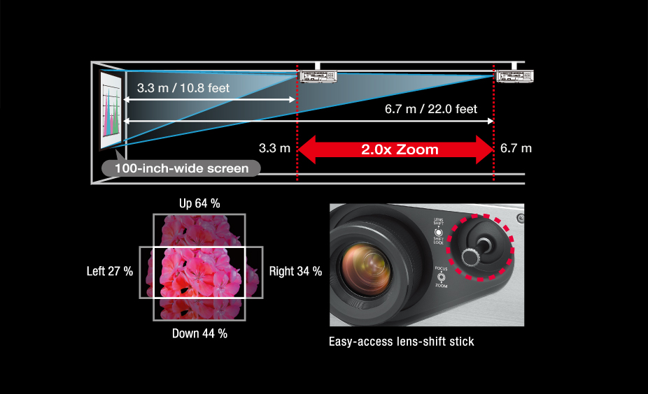 Wide-Range 2.0x Zoom and Lens Shift