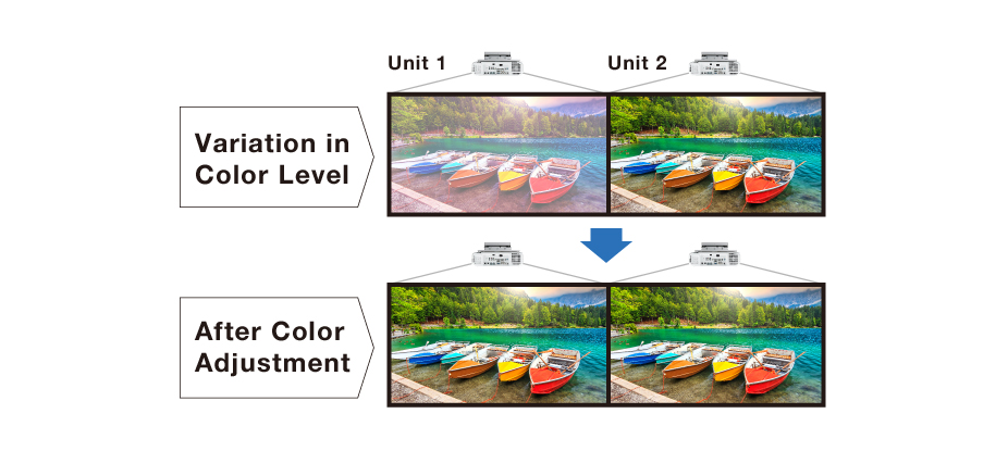 Color Adjustment for Multi-screen Projection