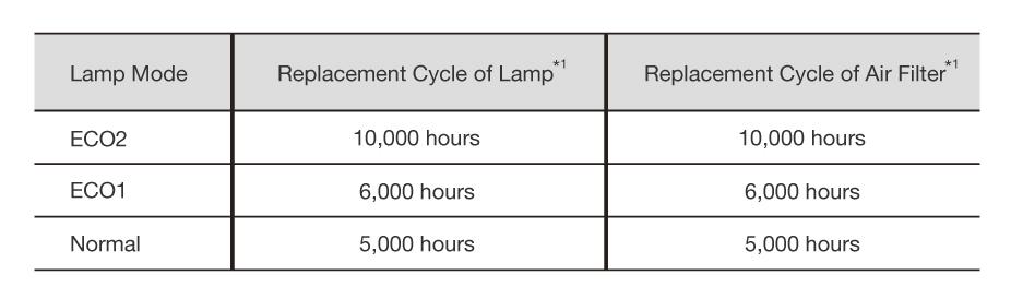 حالت های قابل انتخاب تعویض قسمت را به 10،000 ساعت گسترش دهید