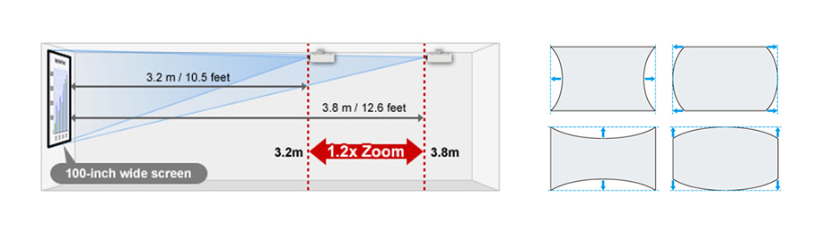 Image Adjustment for Distortion-free Projection