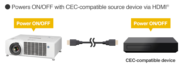 Powers ON/OFF with CEC-compatible source device via HDMI®