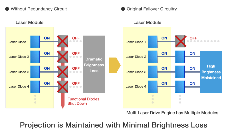 Multi-Laser Drive Engine with Failover Redundancy Circuits