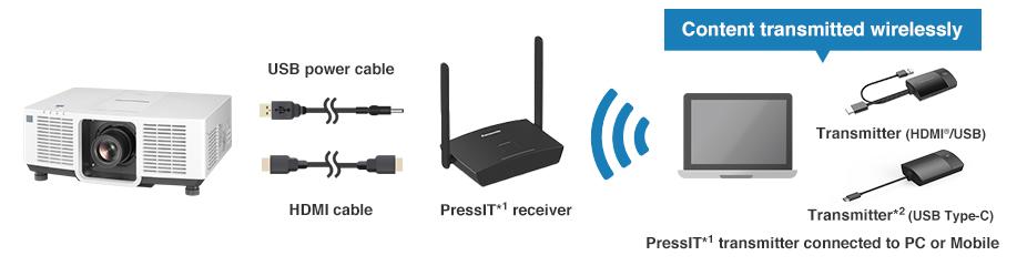 USB-DC Output Supports Wireless Presentation System PressIT