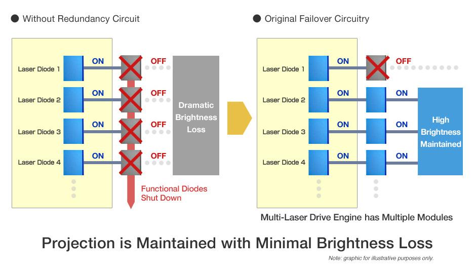 Geometric Adjustment with Free Grid Correction via Remote Control