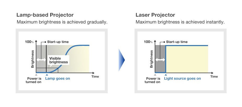 Lamp-based Projector / Laser Projector