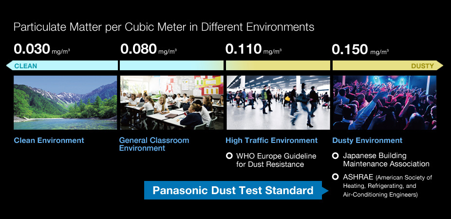 Particulate Matter per Cubic Meter in Different Environments
