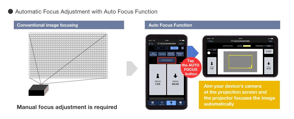 Projector Auto-Focus via Device's Camera