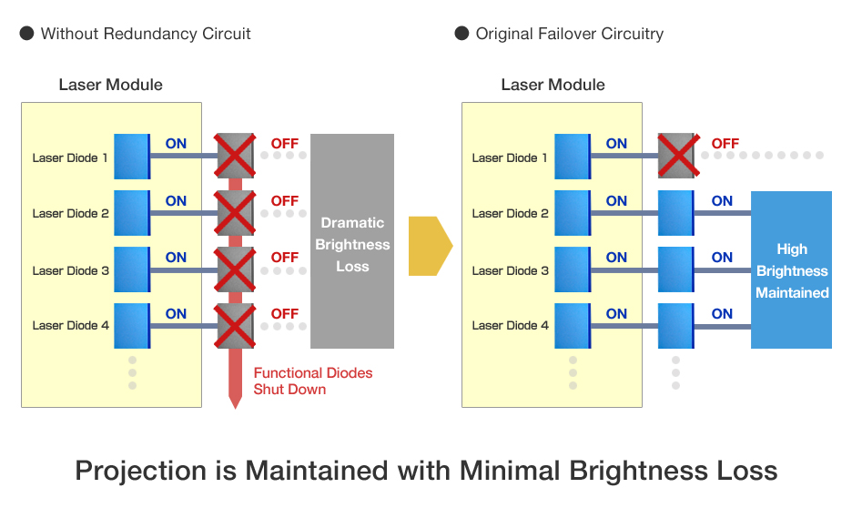 Solid-State Laser Modules with Failover Circuitry