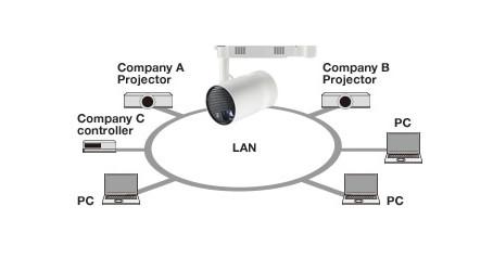 Network LAN Control
