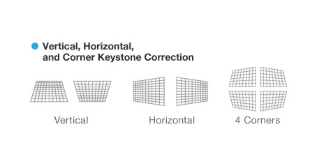Keystone Screen Adjustment