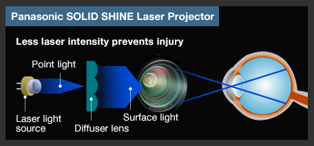 Panasonic SOLID SHINE Laser Projector Less laser intensity prevents injury Point light Laser light source Diffuser lens Surface light