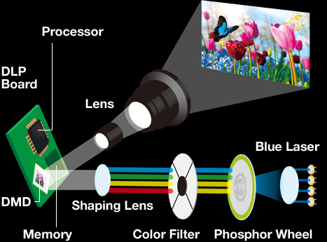Introducing Pure Laser Technology Projector Panasonic