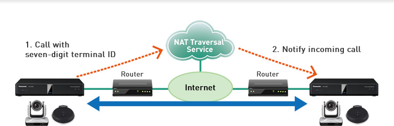 NAT Traversal Service (English) | HD Visual Communications System