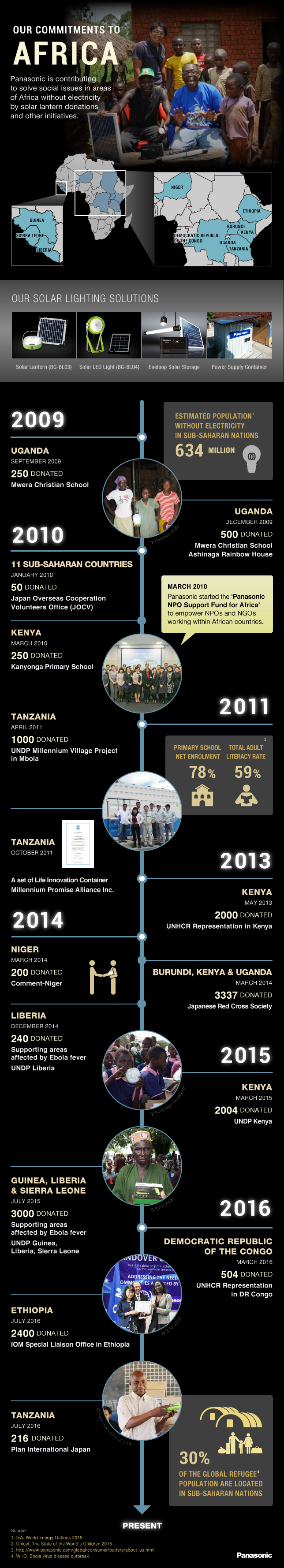 160803_Donation_Africa.png